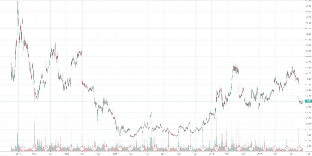 Динамика акций Twitter с начала размещения