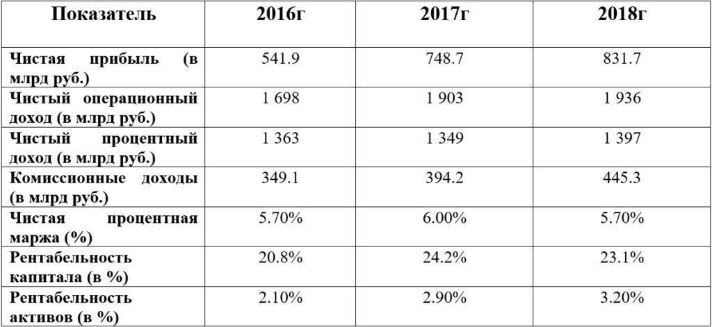 Финансовые показатели Сбербанка