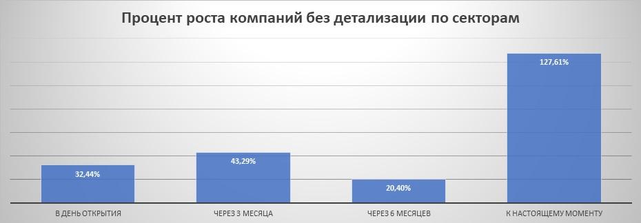 Процент роста IPO без детализации по секторам