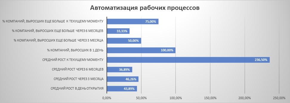 """Динамика IPO из сектора """"автоматизация рабочих процессов"""""""