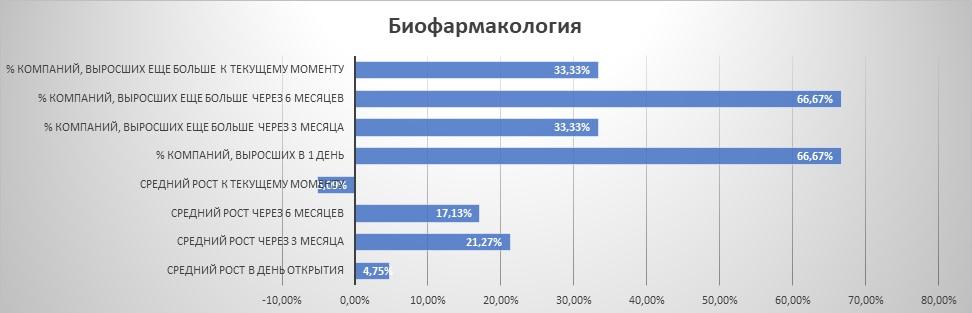 """Динамика IPO из сектора """"биофармакология"""""""