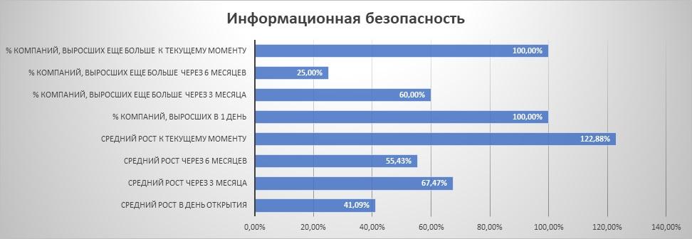 """Динамика IPO из сектора """"информационная безопасность"""""""