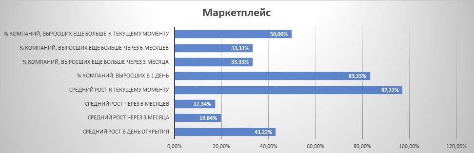 """Динамика IPO из сектора """"маркетплейс"""""""