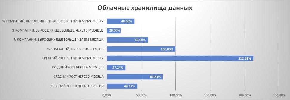 """Динамика IPO из сектора """"облачные хранилища данных"""""""