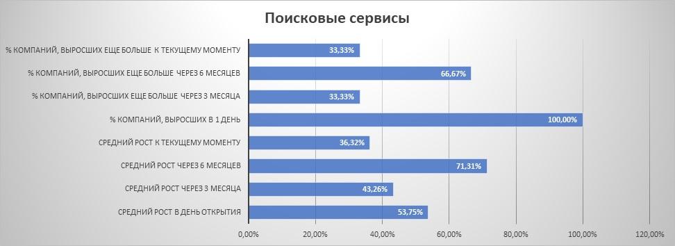 """Динамика IPO из сектора """"поисковые сервисы"""""""