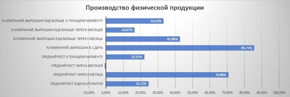 """Динамика IPO из сектора """"производство физической продукции"""""""