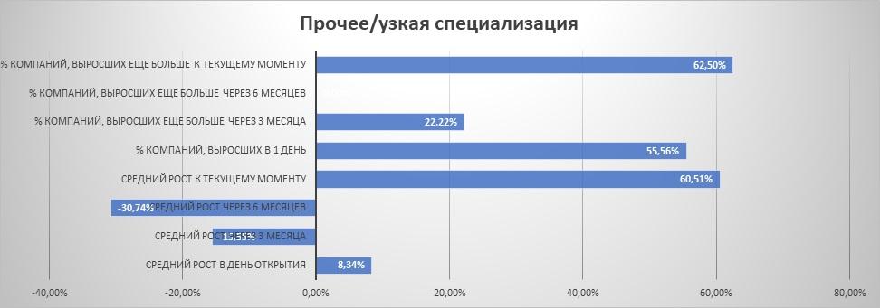 """Динамика IPO из сектора """"прочее/узкая специализация"""""""