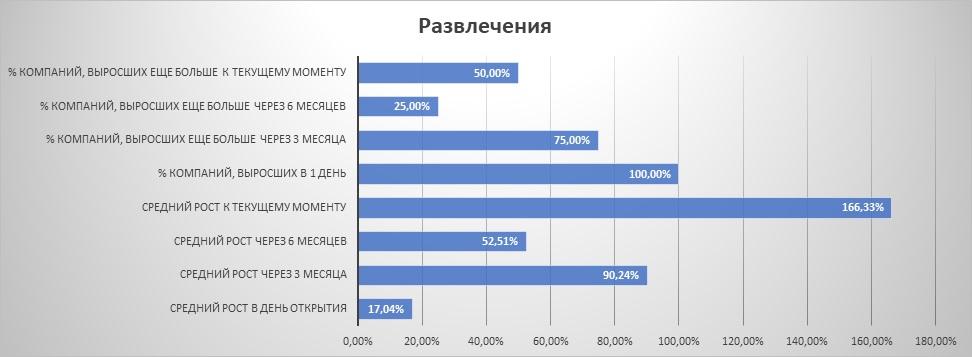 "Динамика IPO из сектора ""развлечения"""