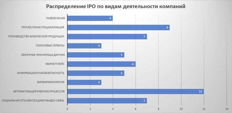 Распределение IPO по видам деятельности компаний