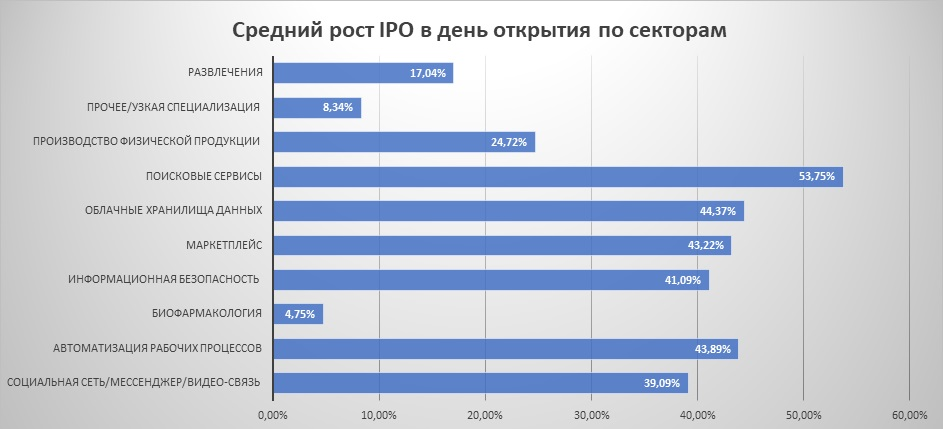 Средний рост IPO в день открытия по секторам