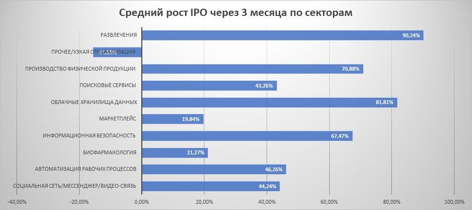Средний рост IPO через 3 месяца по секторам