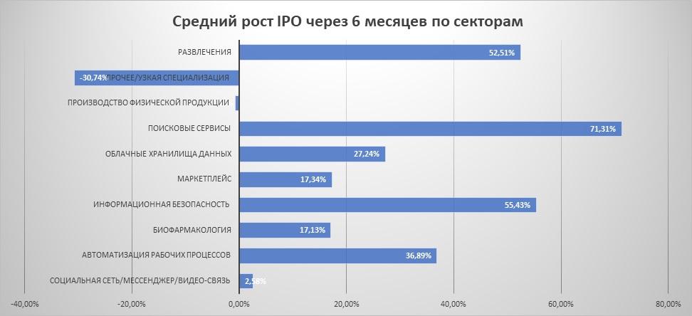 Средний рост IPO через 6 месяцев по секторам