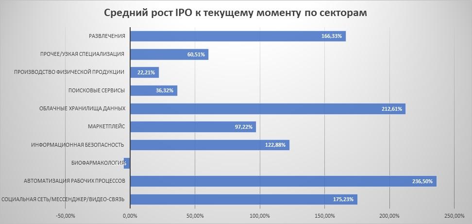 Средний рост IPO к настоящему моменту по секторам