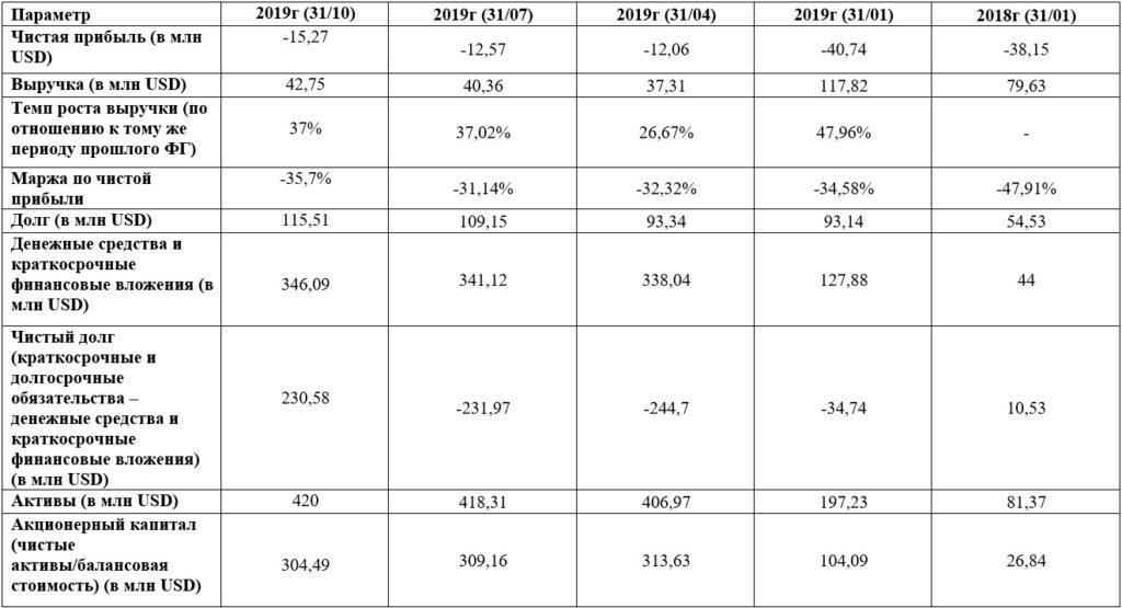 Финансовые показатели PagerDuty