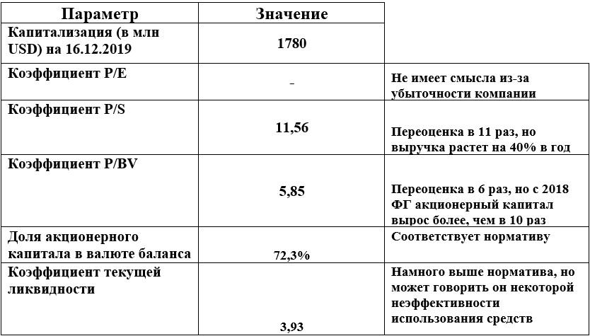 Финансовые коэффициенты PagerDuty