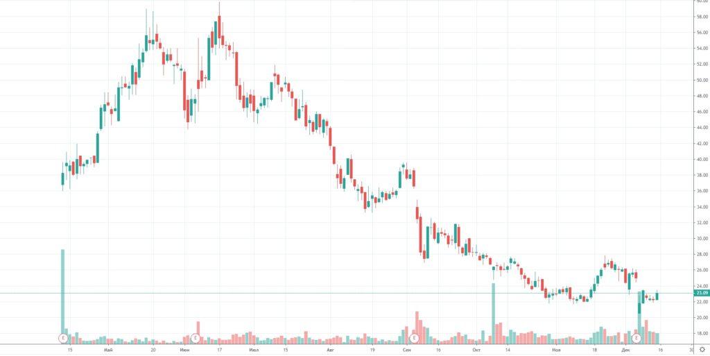 Динамика акций PagerDuty с начала выхода на биржу