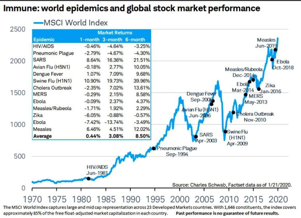 Историческое влияние вирусов на фондовые рынки
