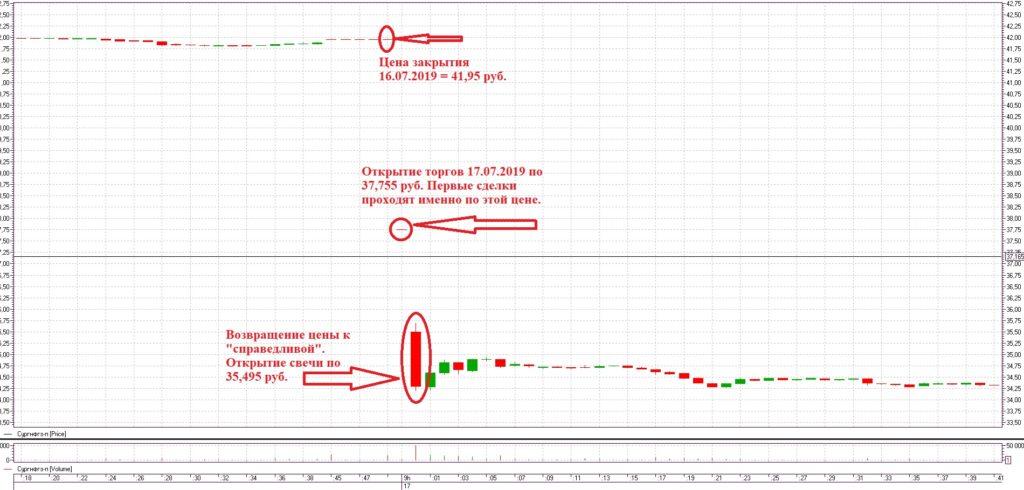 Рыночная неэффективность в акциях Сургутнефтегаза