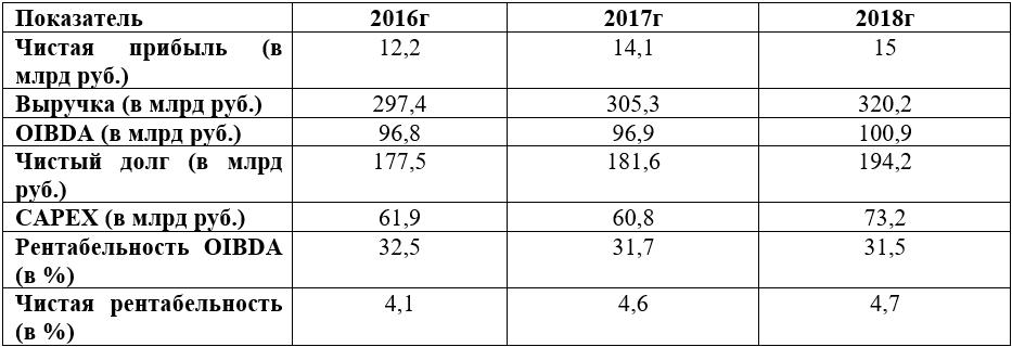 Финансовые показатели Ростелекома