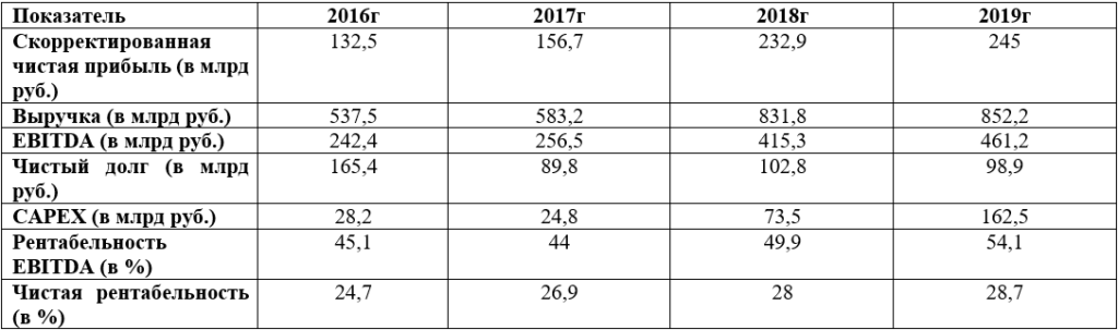 Финансовые показатели Новатэка
