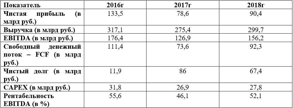 Финансовые показатели Алросы