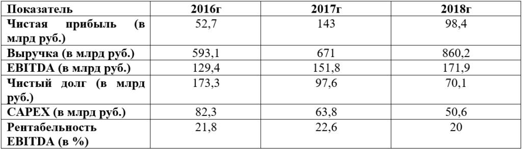 Финансовые показатели Башнефти