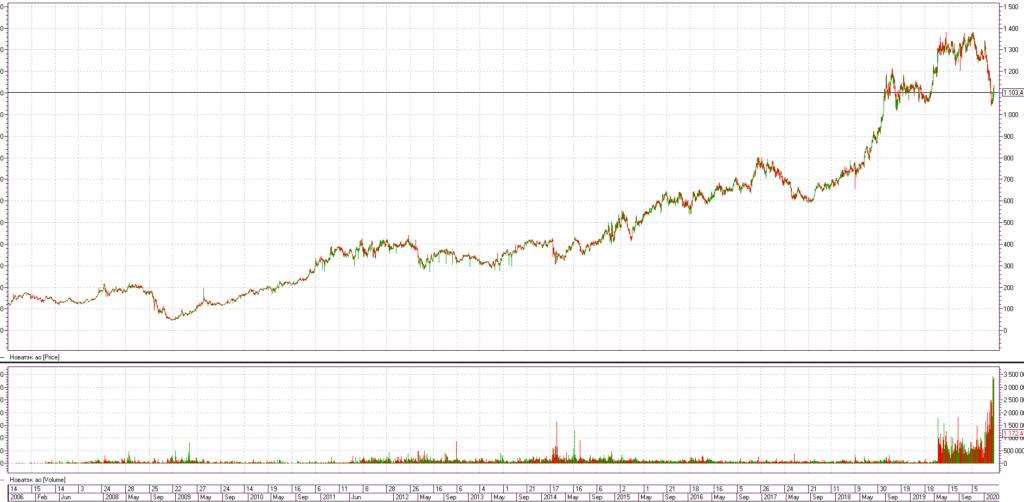 График акций Новатэка