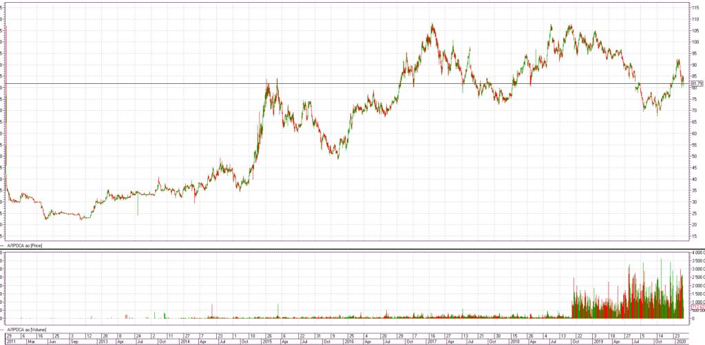 Динамика акций Алроса с 2011 года