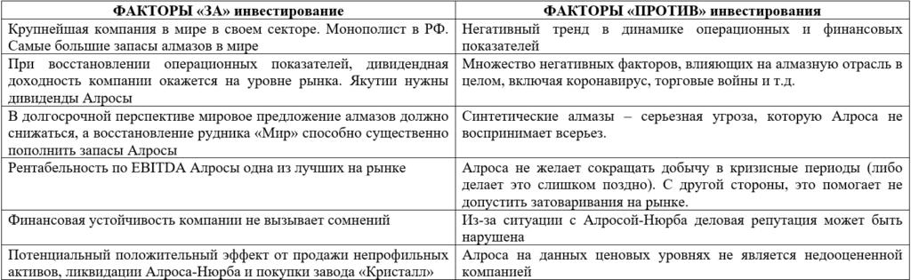 Факторы инвестиционной привлекательности акций Алросы