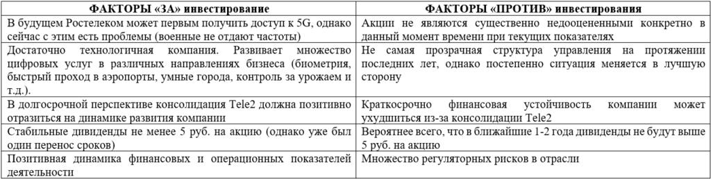 Факторы инвестиционной привлекательности Ростелекома