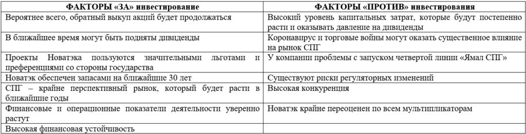 Факторы инвестиционной привлекательности Новатэка