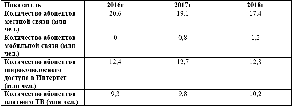 Операционные показатели Ростелекома за последние 3 года