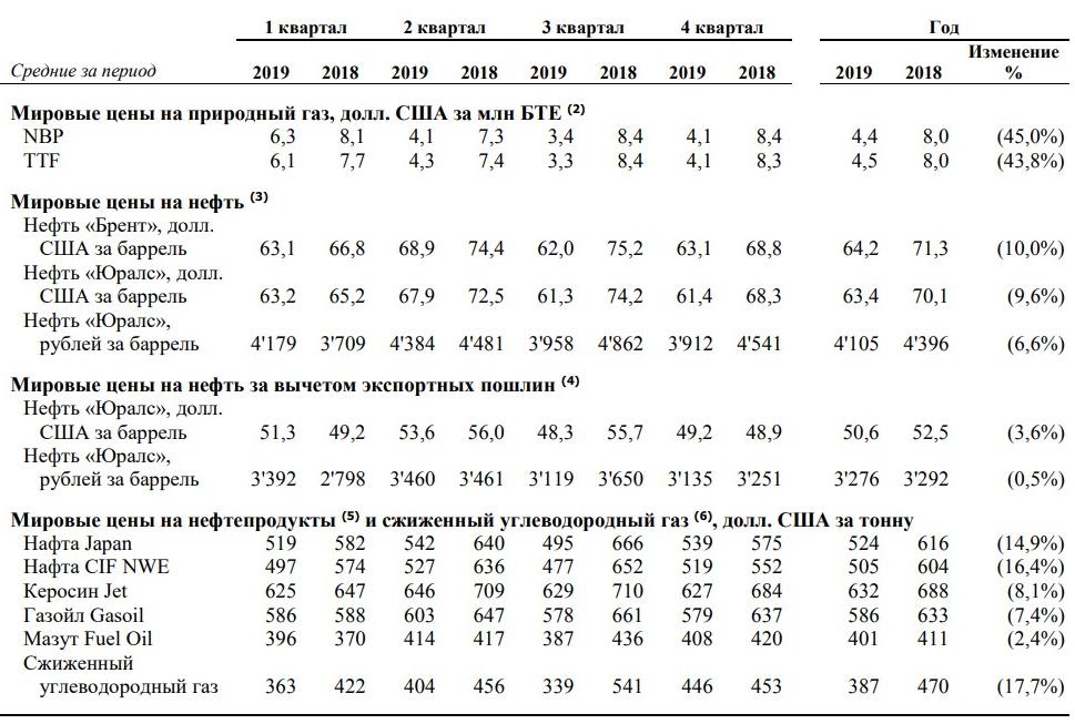 Падение цен на газ. Отчет Новатэка