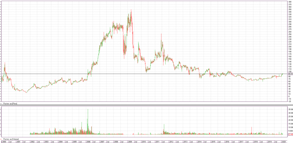 График Ростелеком акции