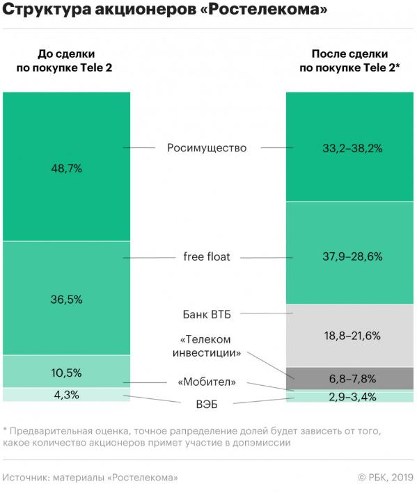 Структура акционеров Ростелекома после консолидации Tele2