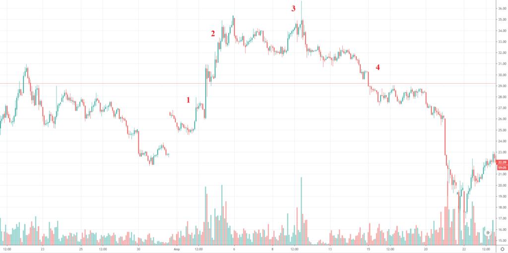 Почему инвесторы «покупают на слухах и продают на фактах»?