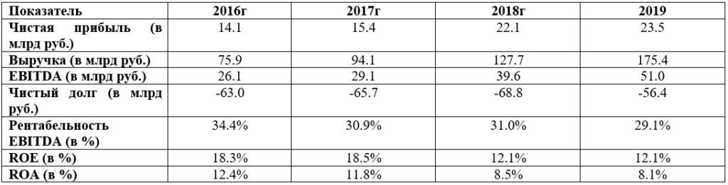«Яндекс» сообщил о росте чистой прибыли на 116% за год :: Новости :: РБК Инвестиции